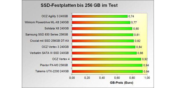 Die 10 SSDs mit dem günstigsten Gigabyte-Preis im Test:Klasse bis 256 GB
