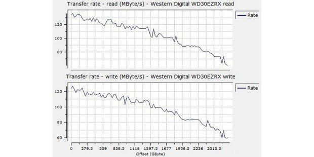Sequenzielle Datenraten der Western DigitalWD30EZRX