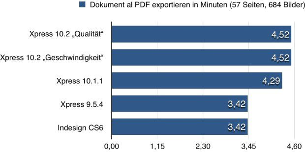Benchmark PDF-Export