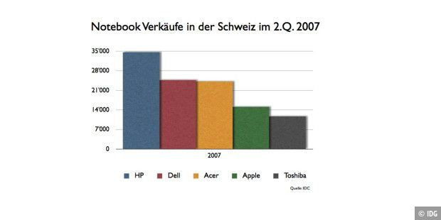 Vierter Platz für Apple in der Kategorie Notebooks.