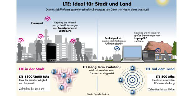 Infografik: So funktioniert LTE