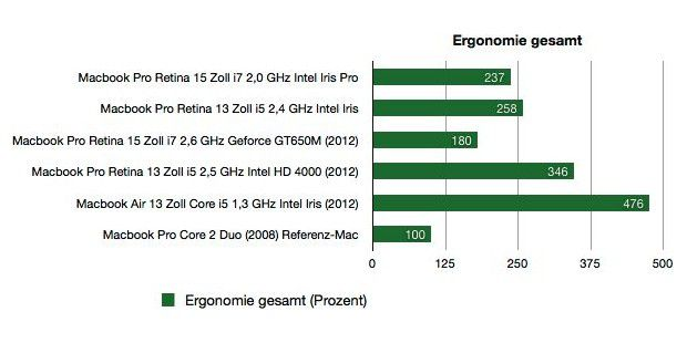 Benchmark Macbook Pro Retina 2013 Ergonomie