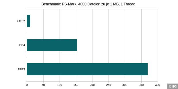 104_benchmark imported