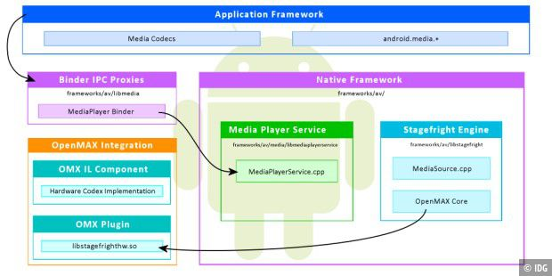 Stagefright im Android Application Framework