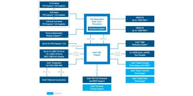Intel Z87: Blockdiagramm des Top-Chipsatzes für die 4. Core-Generation