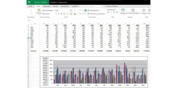 Office Online von Microsoft bietet sehr viele Funktionen. Selbst für professionelles Arbeiten mit Word, Excel und Co. benötigt man das ?vollwertige? Office-Paket kaum noch.