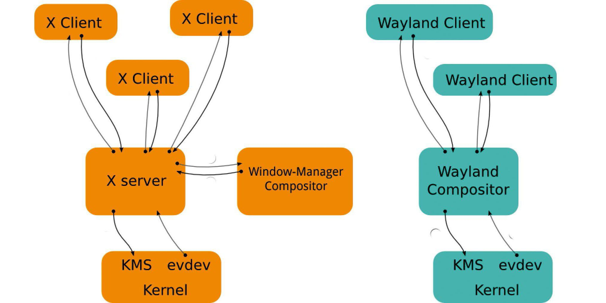 Wayland Display Manager