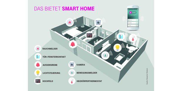 intelligente haussteuerung per smartphone oder tablet pc. Black Bedroom Furniture Sets. Home Design Ideas