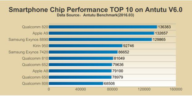 Antutu Chip Performance Top 10 (März 2016)