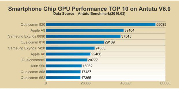 Smartphone Chip GPU Performance Top 10 (März 2016)