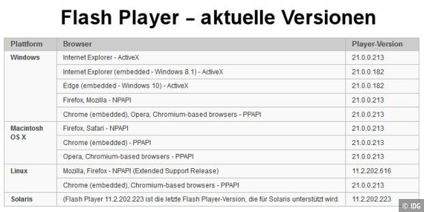 Tabelle: Flash Player Versionen