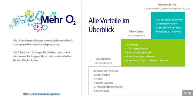 O2 Ersatz Sim Karte Kostenlos.O2 Kinotag Co Das Bietet Das O2 Vorteilsprogramm O2 More Alias