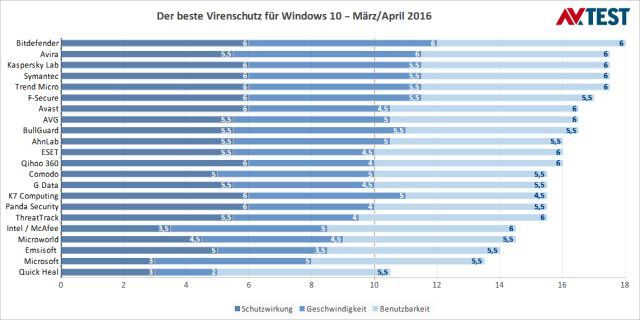 Antivirus-Software für Windows 10 im Test