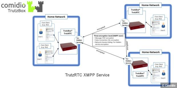 TrutzBox als XMPP-Server mit TrutzRTC