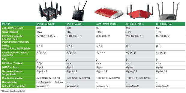 WLAN-Router (1)