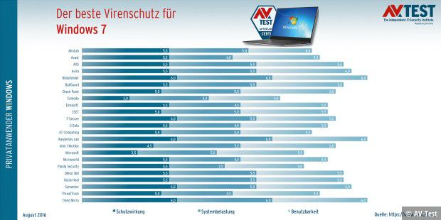 Antivirus für Windows 7 im Test
