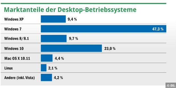 Windows 7 ist in PCs nach wie vor das mit großem Abstand am meisten verbreitete Betriebssystem – weit vor Windows 10 (Stand: August 2016, Quelle: Net Applications / Netmarketshare.com, Datenbasis: weltweit).