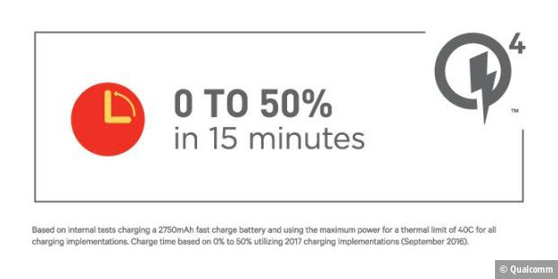 Quick Charge 4 von Qualcomm
