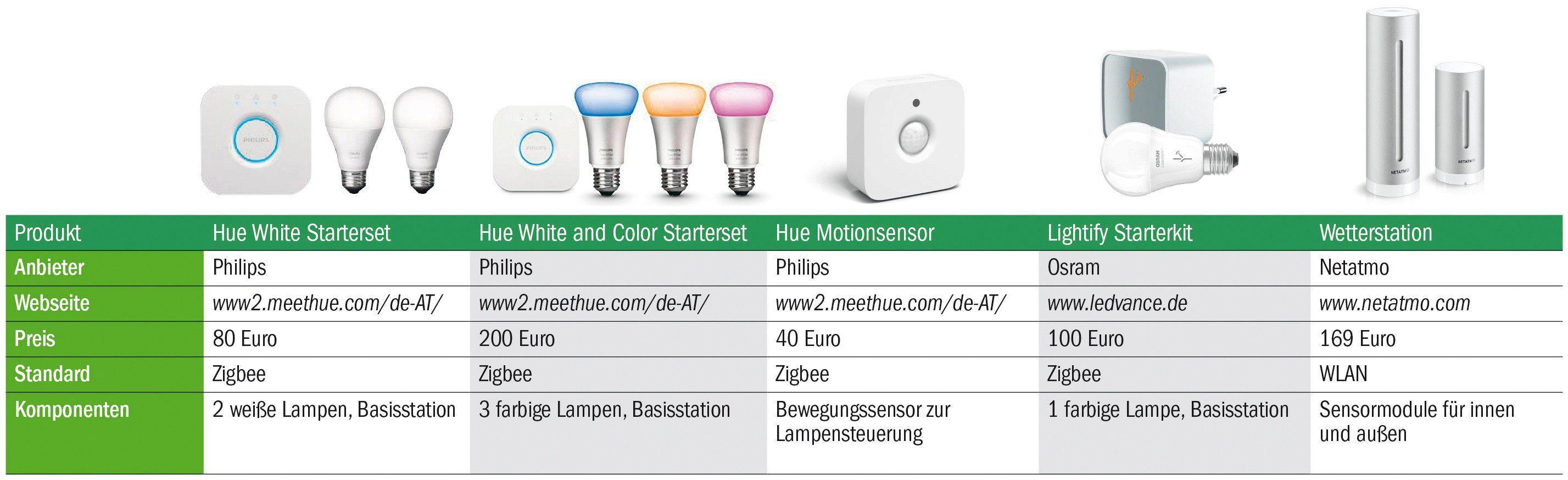 Smart Home zum Nachrüsten: Geräte, Funktionen, Einbau - PC-WELT