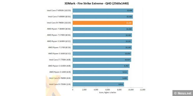 Benchmark: 3D Mark - Fire Strike Extreme