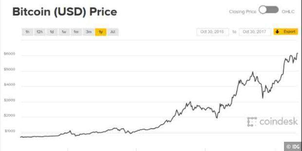 Entwicklung des Bitcoin-Werts in diesem Jahr laut Coindesk
