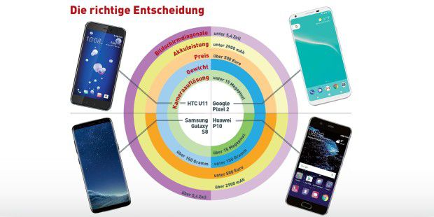 Smartphones für High-End-Fans