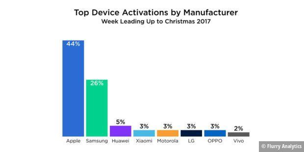 IPhone ist das beliebteste Smartphone zu Weihnachten