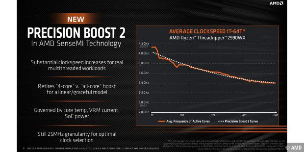 Neu für Threadripper: AMDs Precision Boost 2.