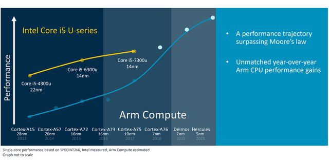 ARM will Intel bei Performance überholen