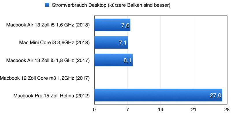 Macbook Air 2018 im Test: Schnelle SSD, lahme Grafik - Macwelt