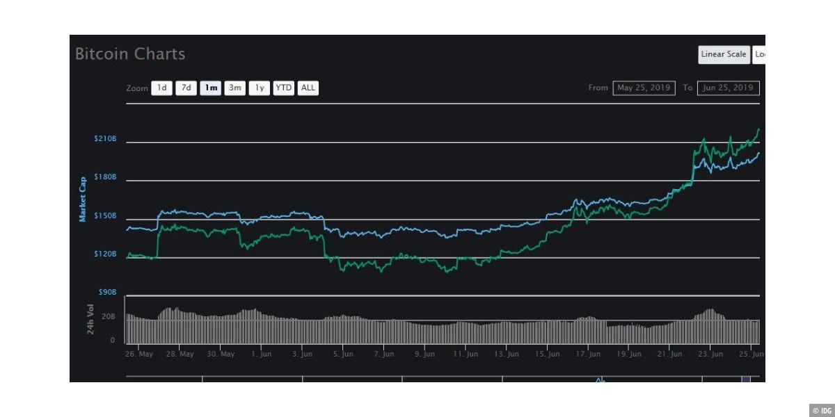 Bitcoin knabbert an 10.000-Euro-Marke