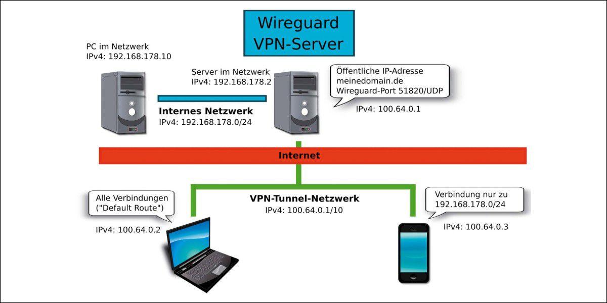 VPN mit Wireguard einrichten - So geht's