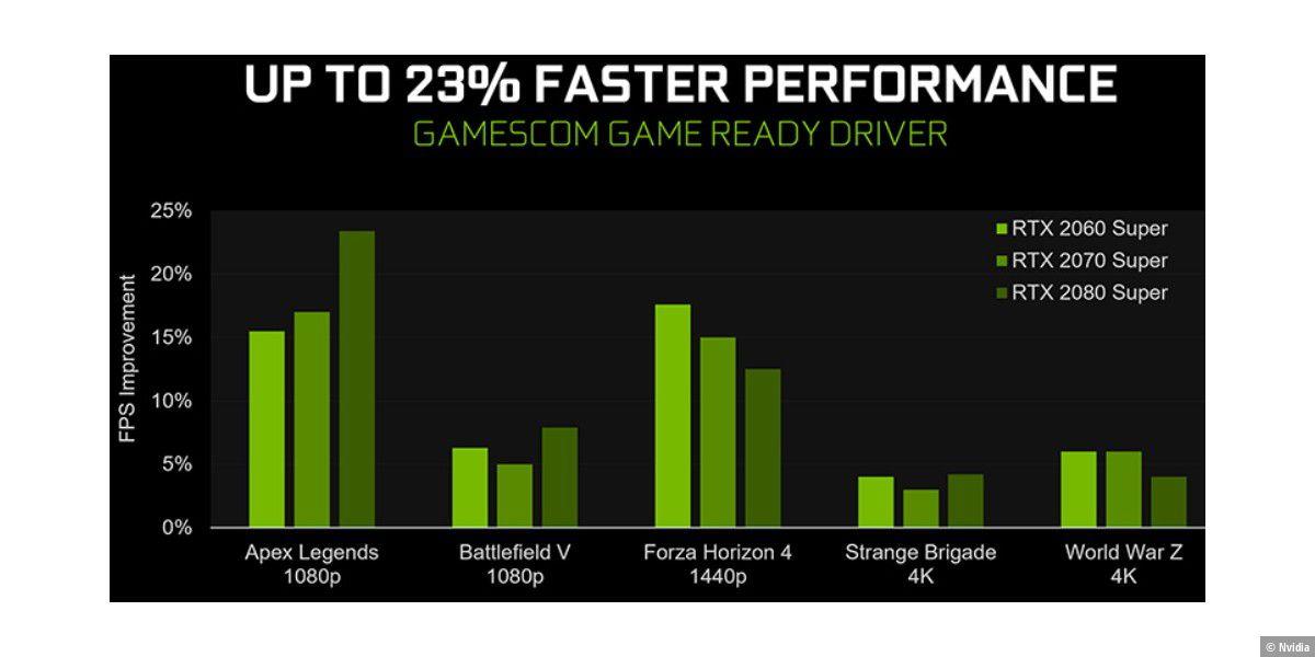Neue Geforce-Treiber mit bis zu 23 % mehr Leistung